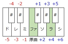 キー調整4