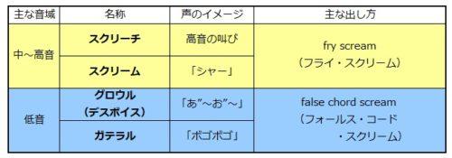 シャウトの種類表