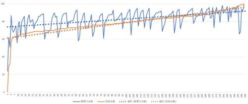表現力と抑揚の関係グラフ1