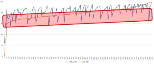 表現力と抑揚の関係グラフ2