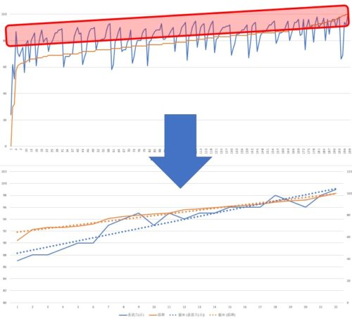 表現力と抑揚の関係グラフ3