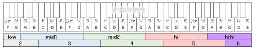 音域音階の呼び方図
