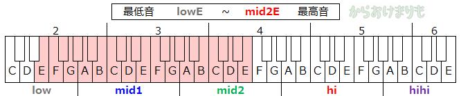 音域-最低音lowE-最高音mid2E