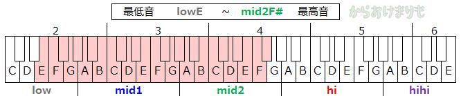 音域-最低音lowE-最高音mid2F#
