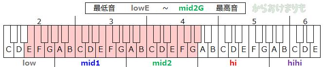 音域-最低音lowE-最高音mid2G
