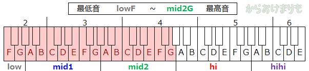 音域-最低音lowF-最高音mid2G
