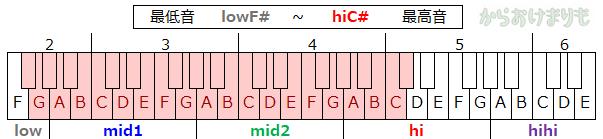 音域-最低音lowF#-最高音hiC#