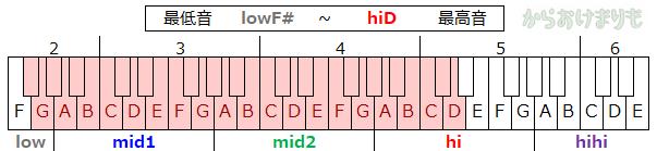 音域-最低音lowF#-最高音hiD