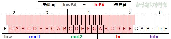 音域-最低音lowF#-最高音hiF#