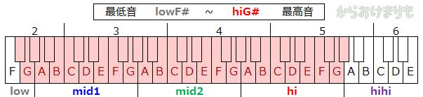 音域-最低音lowF#-最高音hiG#