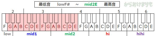 音域-最低音lowF#-最高音mid2E