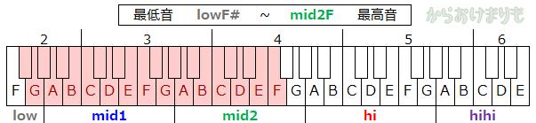 音域-最低音lowF#-最高音mid2F