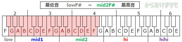 音域-最低音lowF#-最高音mid2F#