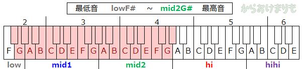 音域-最低音lowF#-最高音mid2G#