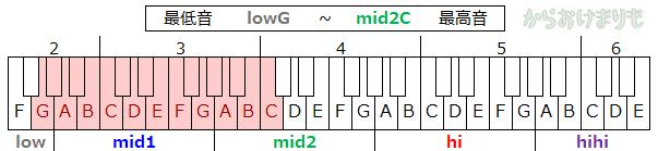 音域-最低音lowG-最高音mid2C