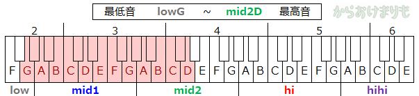 音域-最低音lowG-最高音mid2D