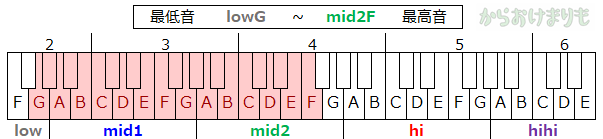 音域-最低音lowG-最高音mid2F