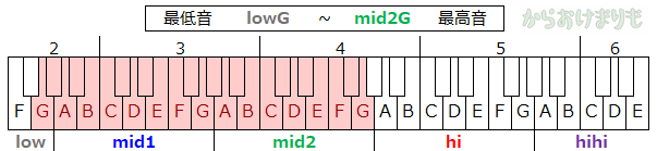 音域-最低音lowG-最高音mid2G