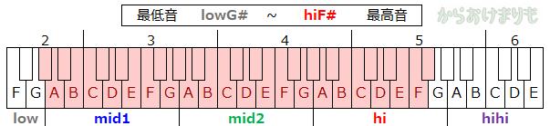 音域-最低音lowG#-最高音hiF#