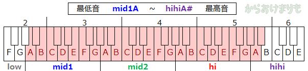 音域-最低音mid1A-最高音hihiA#