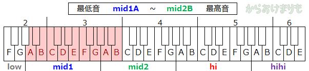 音域-最低音mid1A-最高音mid2B