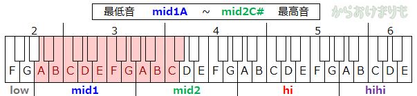 音域-最低音mid1A-最高音mid2C#