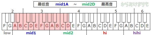 音域-最低音mid1A-最高音mid2D
