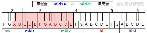音域-最低音mid1A-最高音mid2E