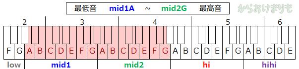 音域-最低音mid1A-最高音mid2G