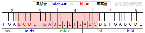 音域-最低音mid1A#-最高音hiC#