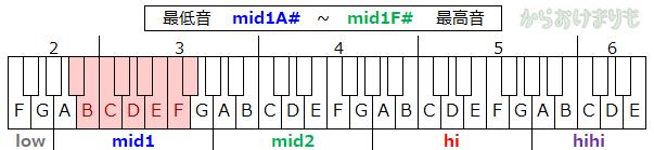 音域-最低音mid1A#-最高音mid1F#