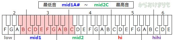 音域-最低音mid1A#-最高音mid2C