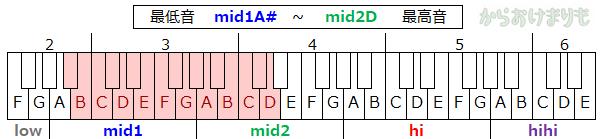 音域-最低音mid1A#-最高音mid2D
