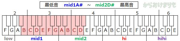 音域-最低音mid1A#-最高音mid2D#