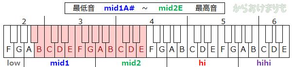 音域-最低音mid1A#-最高音mid2E