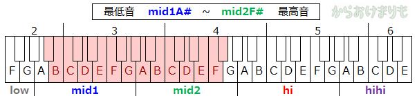 音域-最低音mid1A#-最高音mid2F#