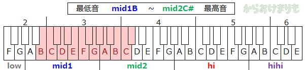 音域-最低音mid1B-最高音mid2C#