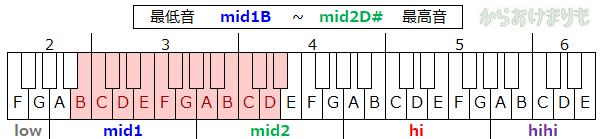 音域-最低音mid1B-最高音mid2D#