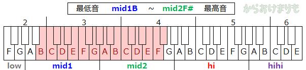 音域-最低音mid1B-最高音mid2Fs