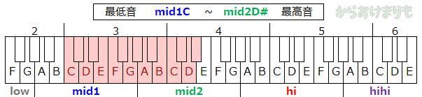 音域-最低音mid1C-最高音mid2Ds