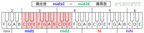 音域-最低音mid1C-最高音mid2E