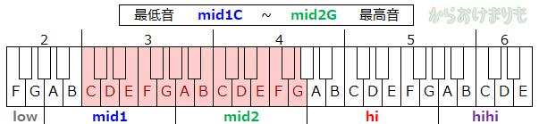 音域-最低音mid1C-最高音mid2G
