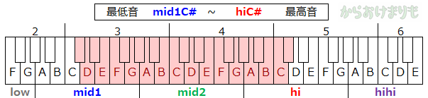 音域-最低音mid1C#-最高音hiC#