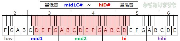 音域-最低音mid1C#-最高音hiD#