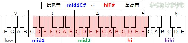 音域-最低音mid1C#-最高音hiF#
