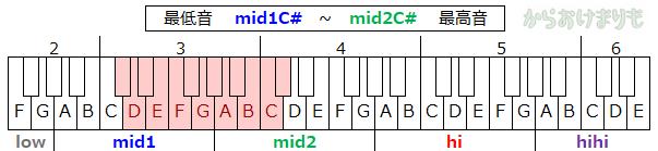音域-最低音mid1C#-最高音mid2C#