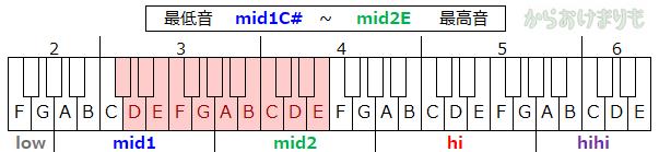 音域-最低音mid1C#-最高音mid2E
