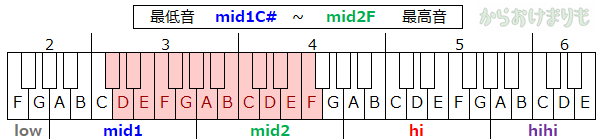 音域-最低音mid1C#-最高音mid2F