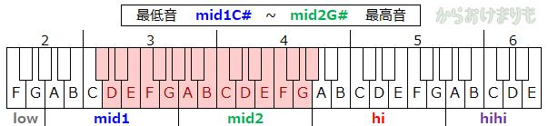 音域-最低音mid1Cs-最高音mid2Gs