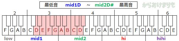 音域-最低音mid1D-最高音mid2D#
